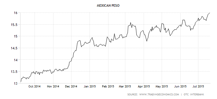 Peso Vs Dollar Why Now Is A Great